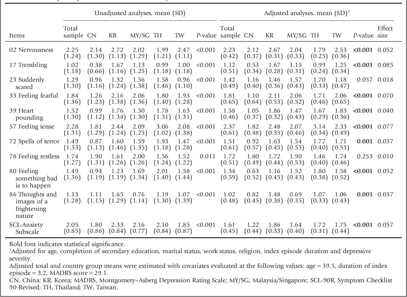 Differences in psychiatric symptoms among Asian patients