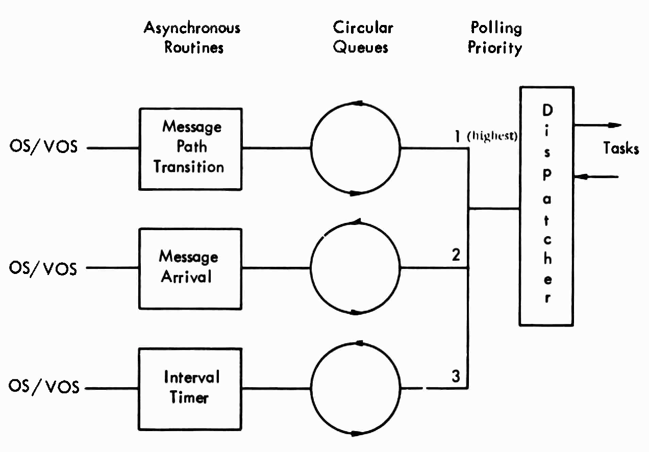 Figure 14 from ARPA Network Series  I  Introduction to the