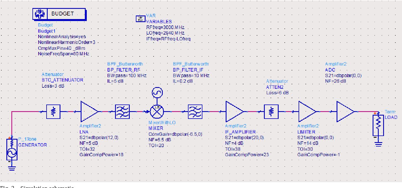 Rf System Design Course