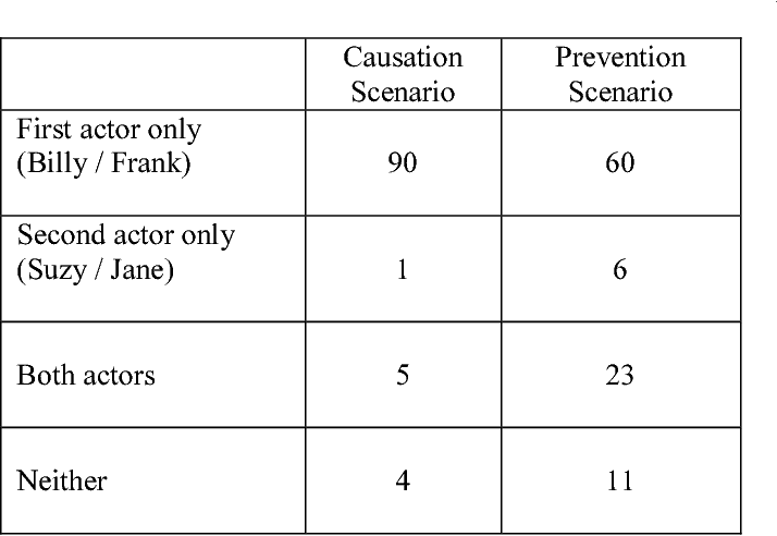 The Meaning of Cause and Prevent: The Role of Causal