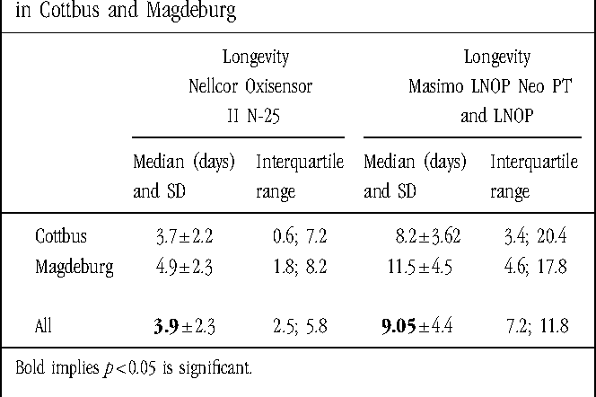 Longevity of Masimo and Nellcor Pulse Oximeter Sensors in