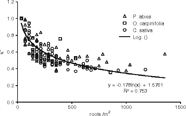 Figure 11 from Root cohesion of forest species in the
