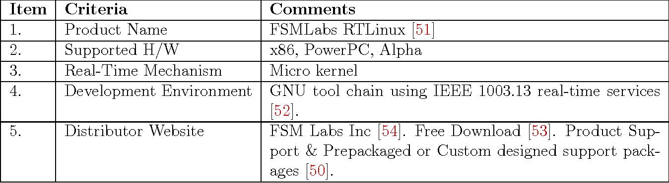 fsmlabs rtlinux