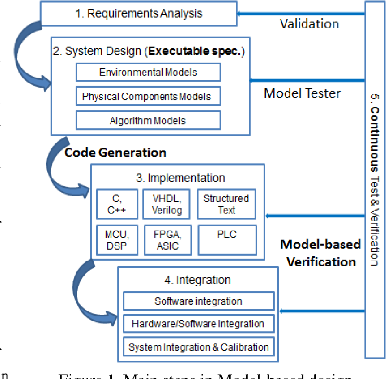 Introducing Model Based Design Methodology With Labview To Teaching Arm Based Embedded System Design Semantic Scholar