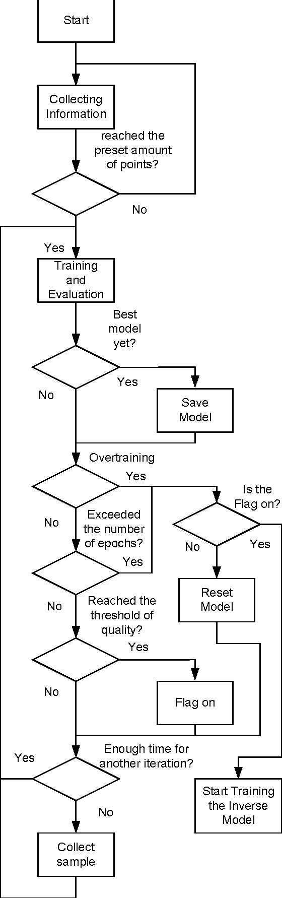 Implementing the Levenberg-Marquardt Algorithm on-line: a