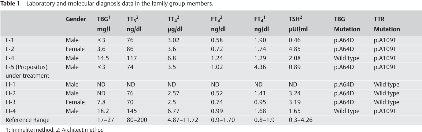 Table 1 From Novel Mutation P A64d In The Serpina7 Gene As A Cause