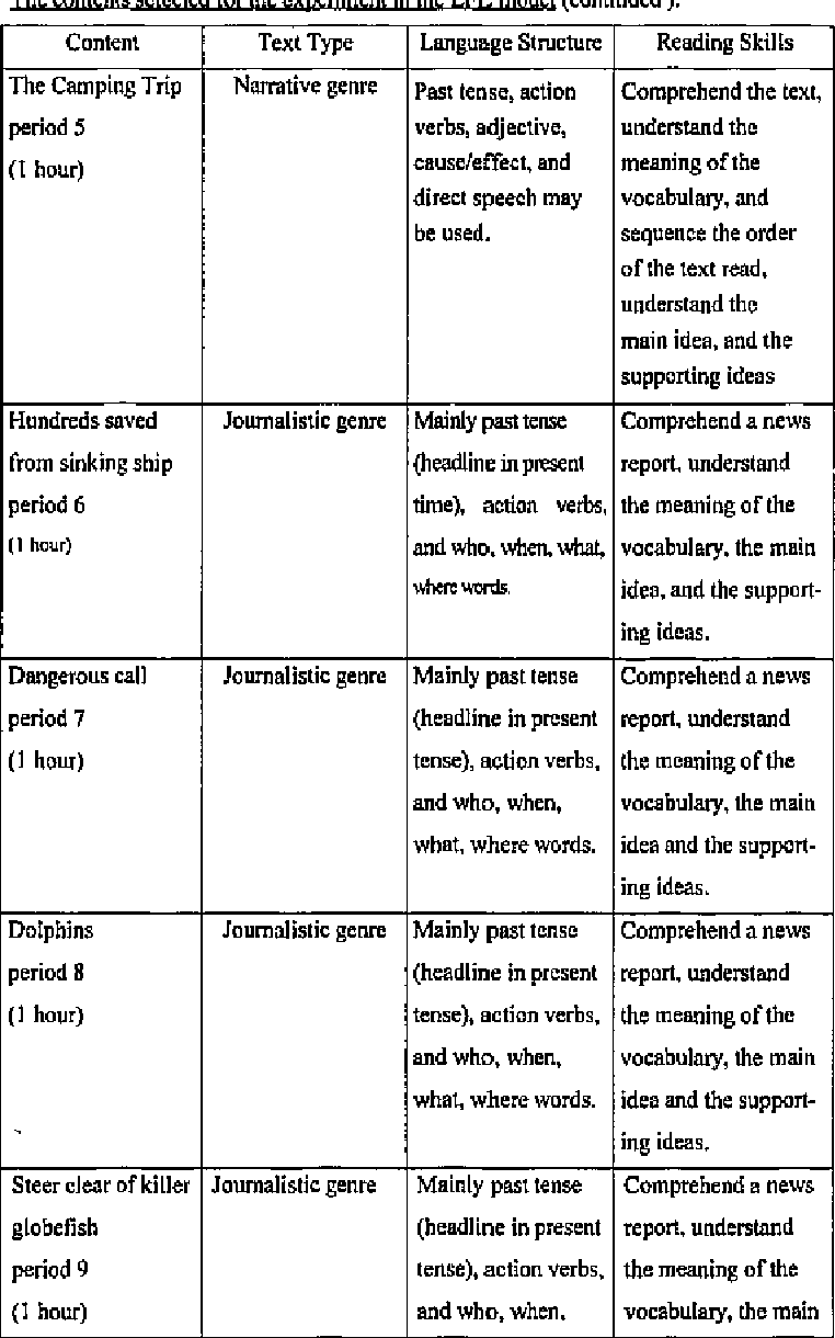 Table 3 1 from Year 7 students' English reading