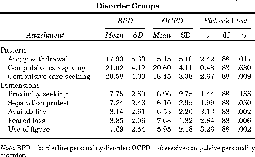 Table 2 from Comparison of Attachment Styles in Borderline