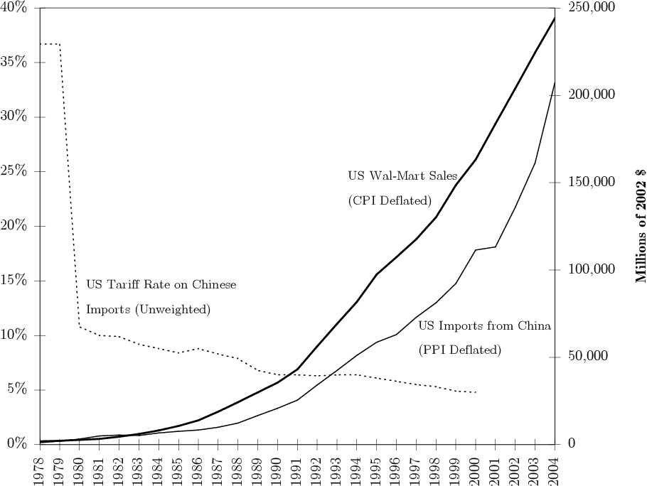Figure 1 from Wal-Mart as Catalyst to U S -China Trade