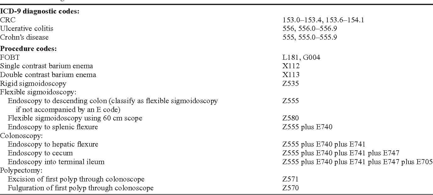A Population Based Estimate Of The Extent Of Colorectal Cancer Screening In Ontario Semantic Scholar