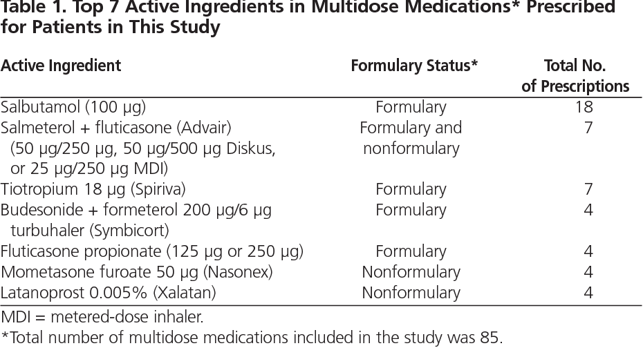 Figure 1 From Cost Impact Of Using Patients Own Multidose Medications In Hospital Semantic Scholar
