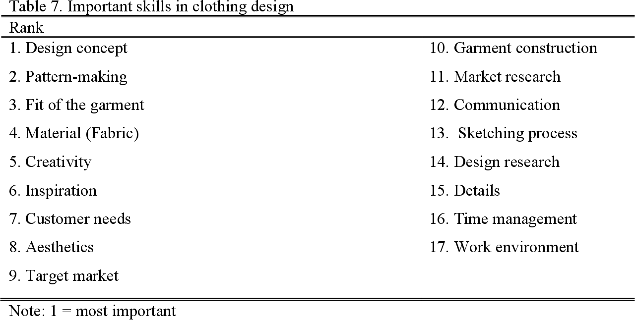 Table 7 From Fashion Designers Decision Making Process The Influence Of Cultural Values And Personal Experience In The Creative Design Process Semantic Scholar
