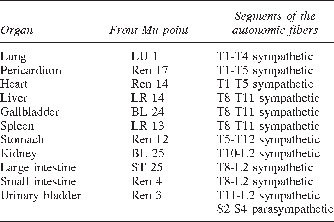 Table 2 from Acupuncture and Neurophysiology - Semantic Scholar
