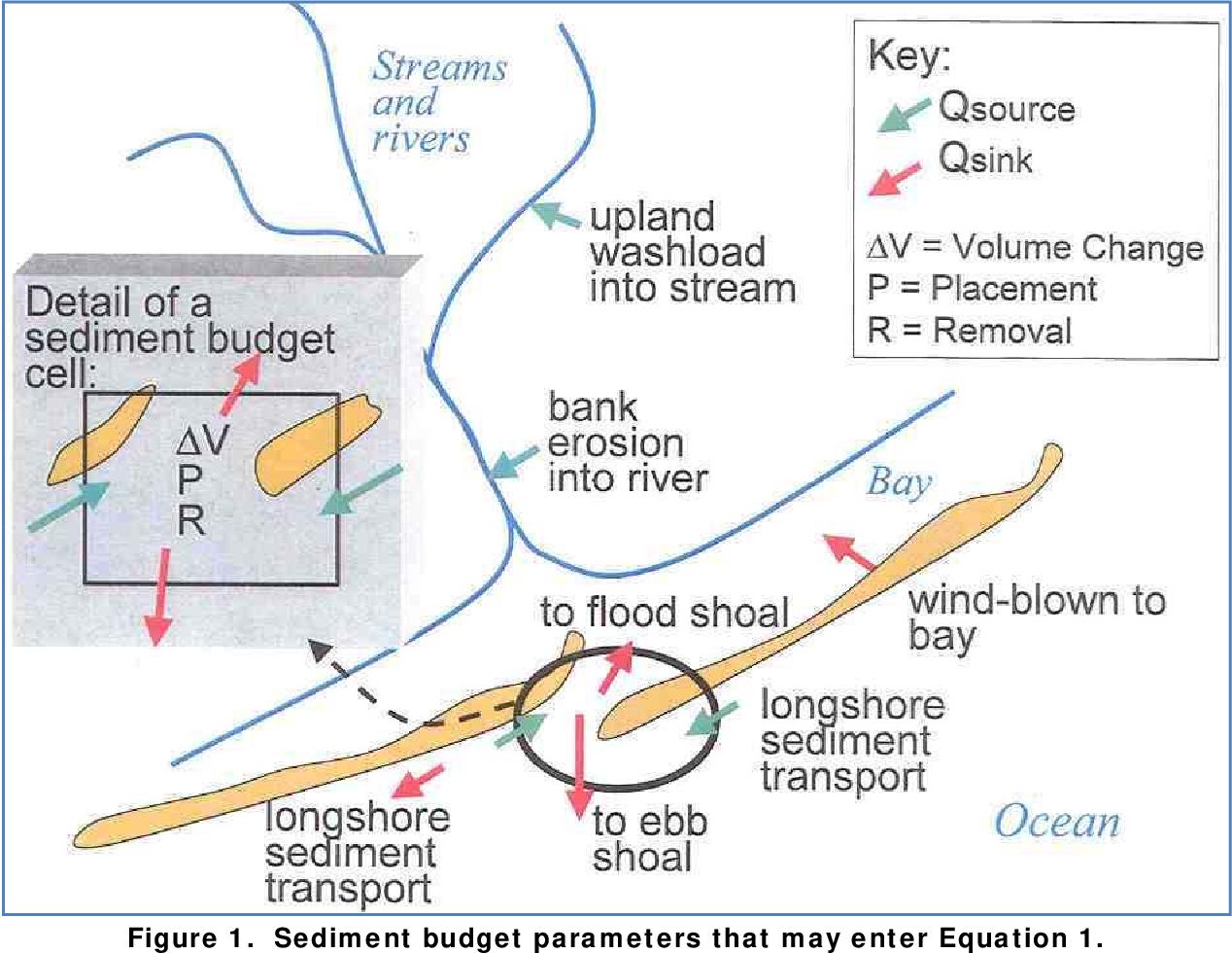 PDF] Sediment Budget Analysis System-A : SBAS-A for ArcView ...