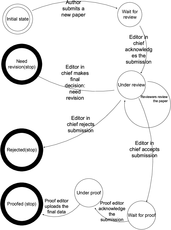 Figure 3 from Redesign of a journal editorial workflow