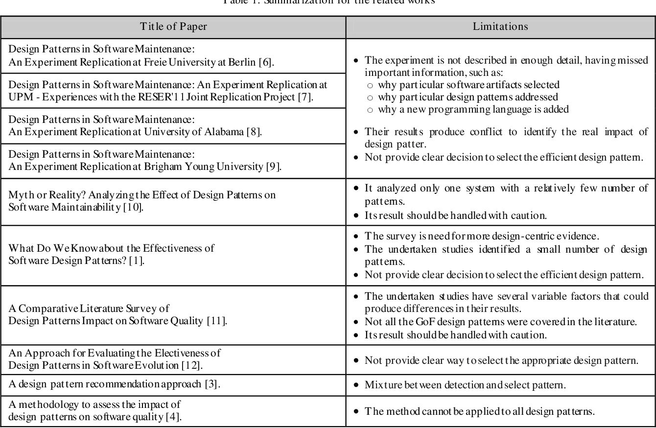 Table 1 From Impact Of Design Patterns On Software Maintainability Semantic Scholar