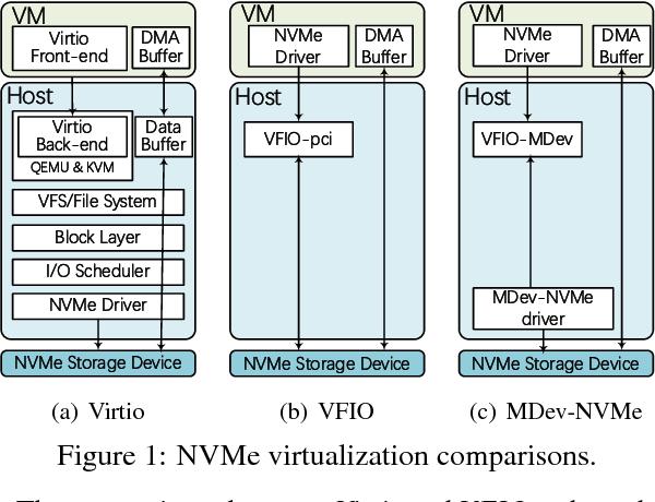 Figure 1 from MDev-NVMe: A NVMe Storage Virtualization