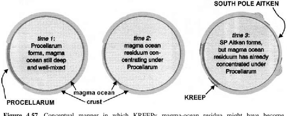 figure 4.57