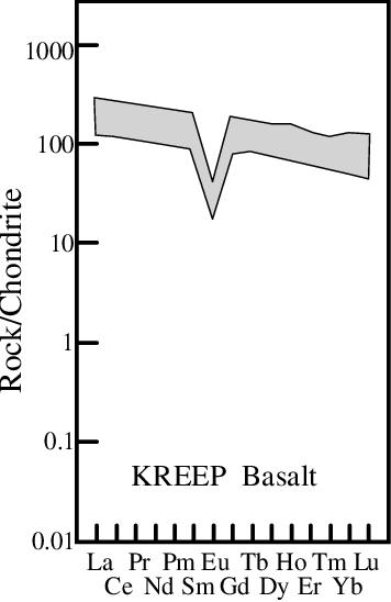 figure 4.27