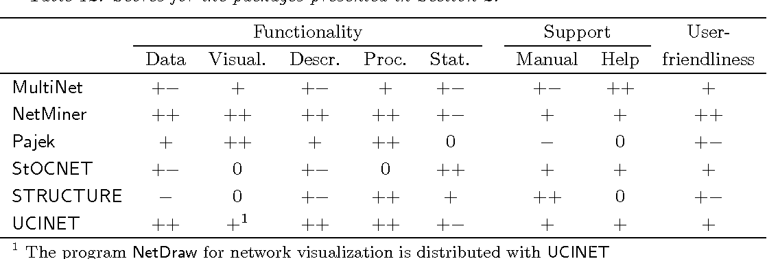 PDF] Software for social network analysis - Semantic Scholar