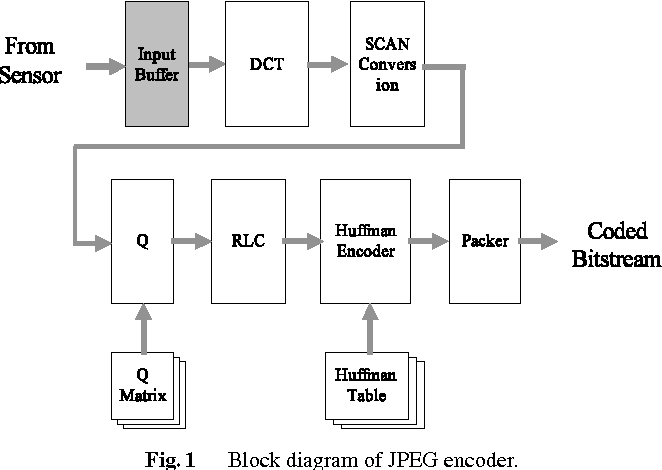 Figure 1 from A Design of Real-Time JPEG Encoder for 1.4 Mega Pixel CMOS  Image Sensor SoC | Semantic ScholarSemantic Scholar