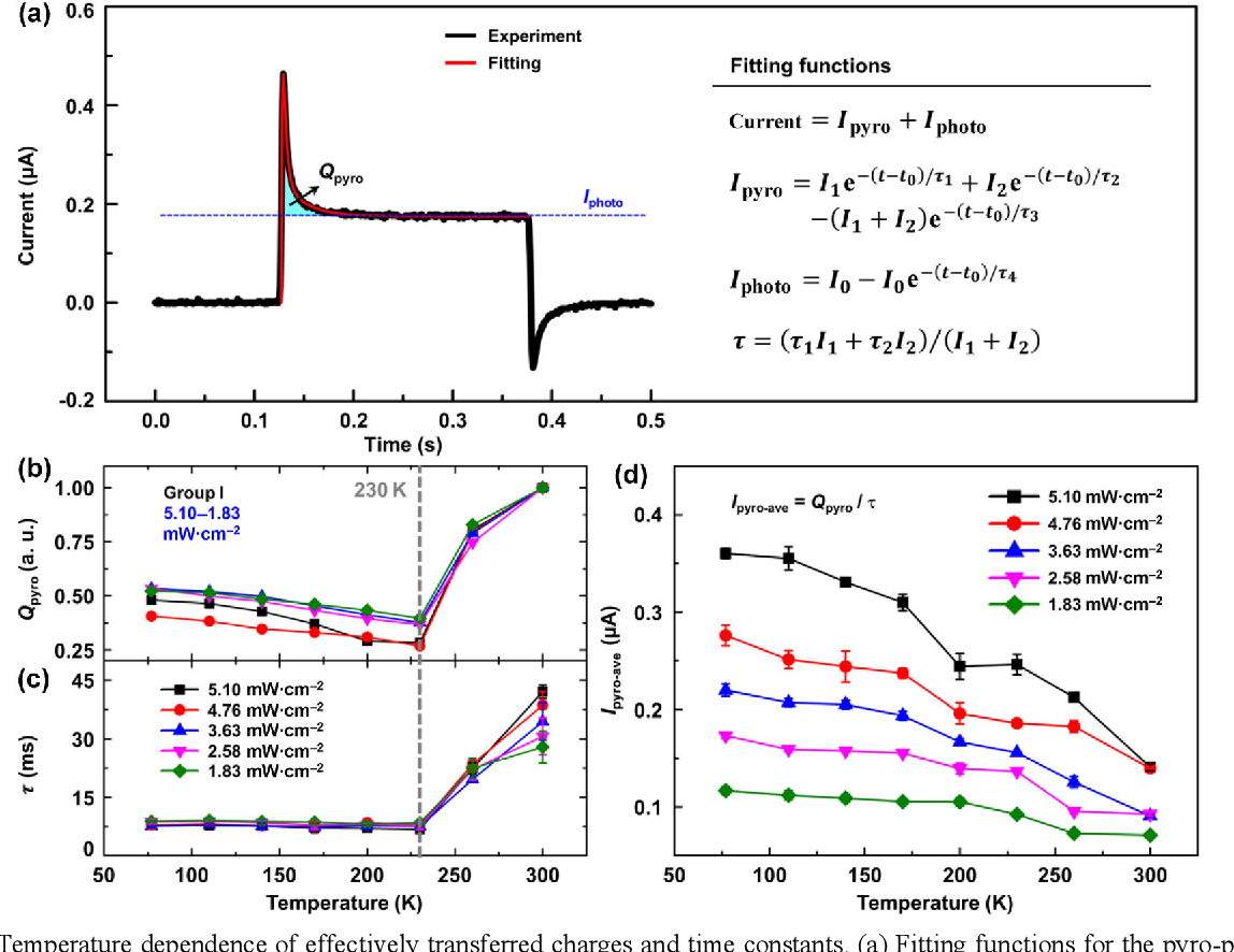 Figure 3 from Temperature dependence of pyro-phototronic