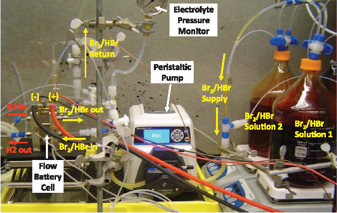 Figure 2 from High Performance Hydrogen/Bromine Redox Flow