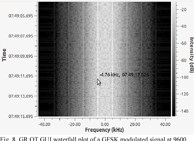 Figure 8 from Alma Mater Ground Station transceiver: A
