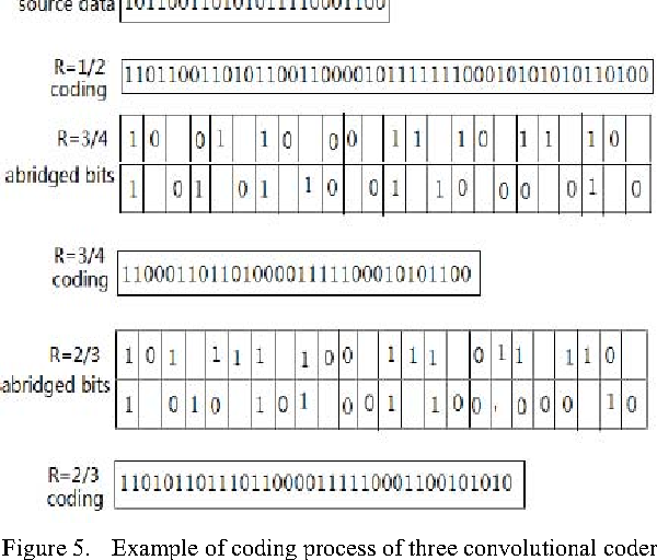 Design and Simulation of Physical Layer of IEEE 802 11p