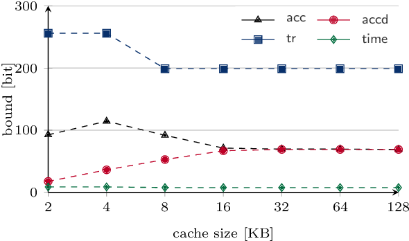 A Systematic Study of Cache Side Channels Across AES