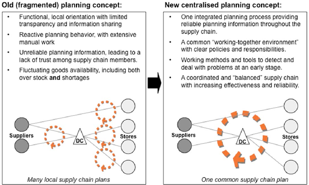 Figure 5 from Centralised supply chain planning at IKEA