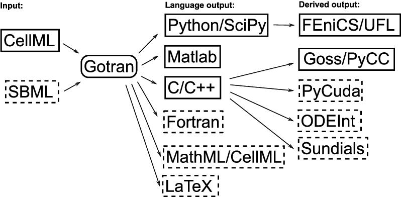 PDF] Extending the Gotran framework: LaTeX and GPU