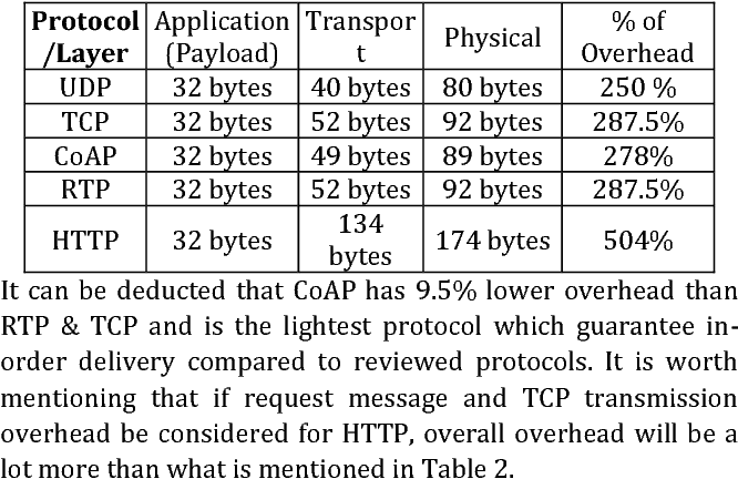 A push-based method for CoAP block-wise transfer in IoT