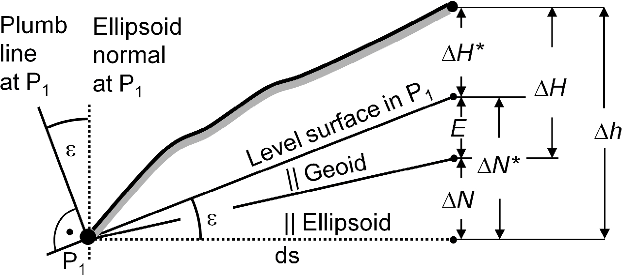 Mutual validation of GNSS height measurements and high