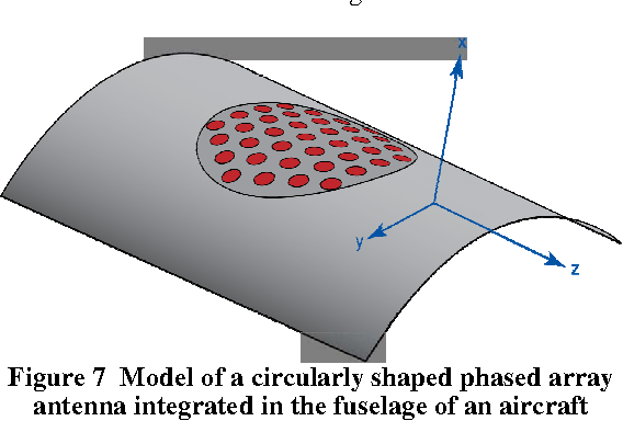 Figure 7 from Conformal phased array with beam forming for