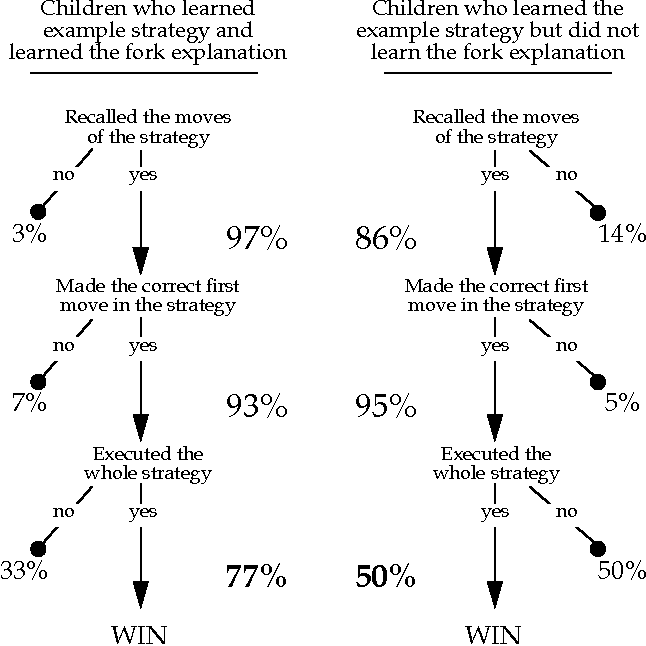 Explanation and generalization in young children's strategy