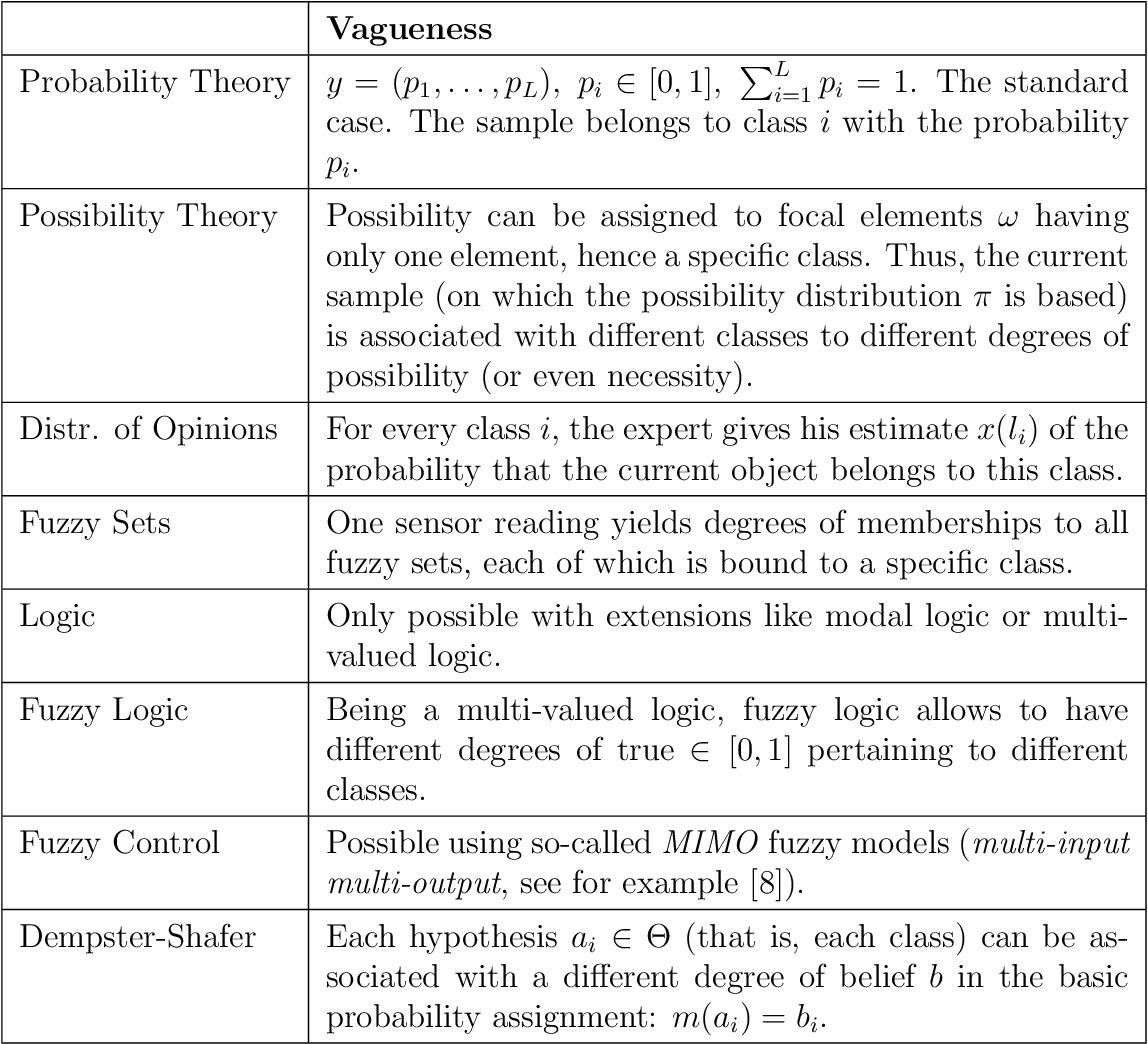 PDF] Multiple Classifier Systems Incorporating Uncertainty ...