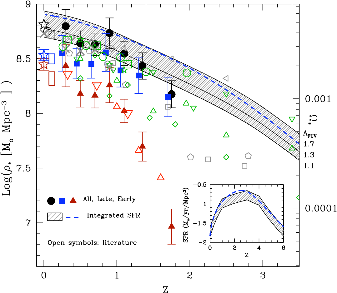 Figure 13 from The SWIRE-VVDS-CFHTLS surveys: stellar mass
