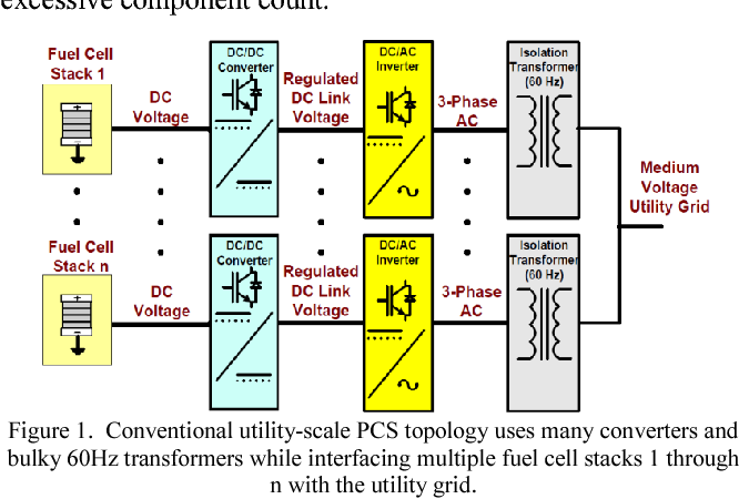 A new utility-scale power converter for large fuel cell