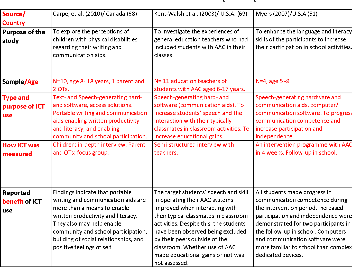 PDF] Benefits of the use of ICT in school activities by