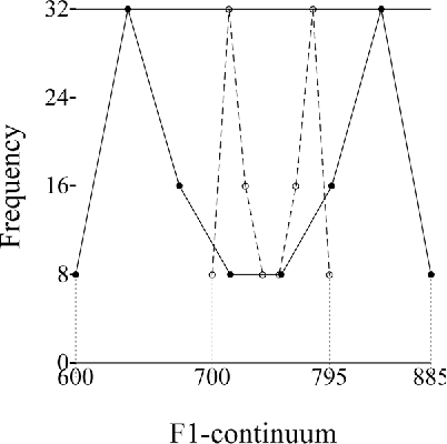 Fig. 1. Bimodal (dashed) and enhanced bimodal (solid) distributions. The F1-values on the x axis are displayed along the Erb scale. The endpoints of the continua are given in Hz.