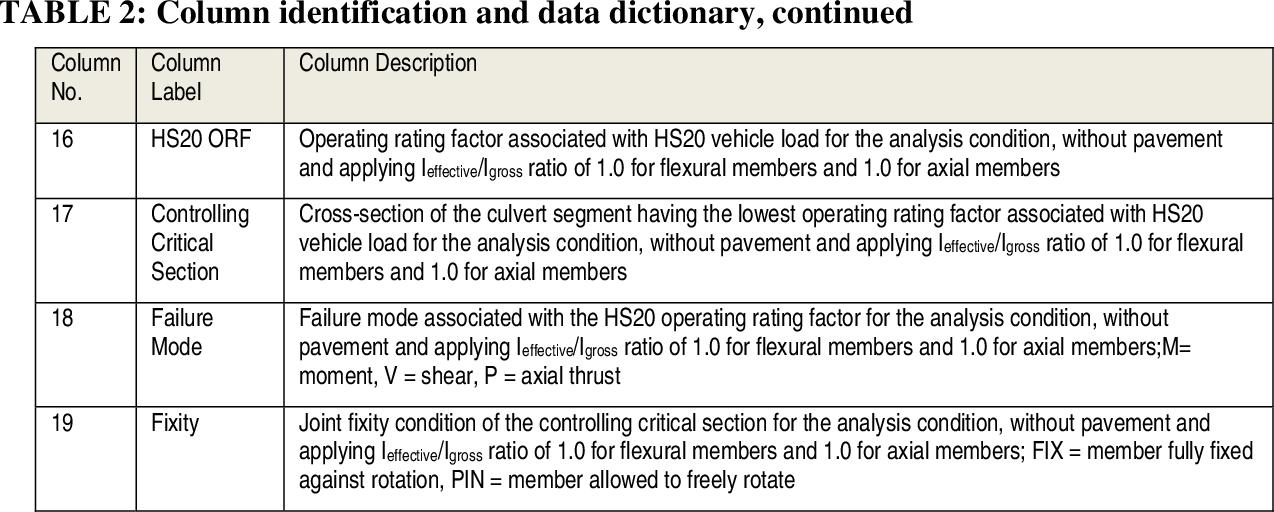 PDF] Improving TxDOT's Culvert Load Rating Process and