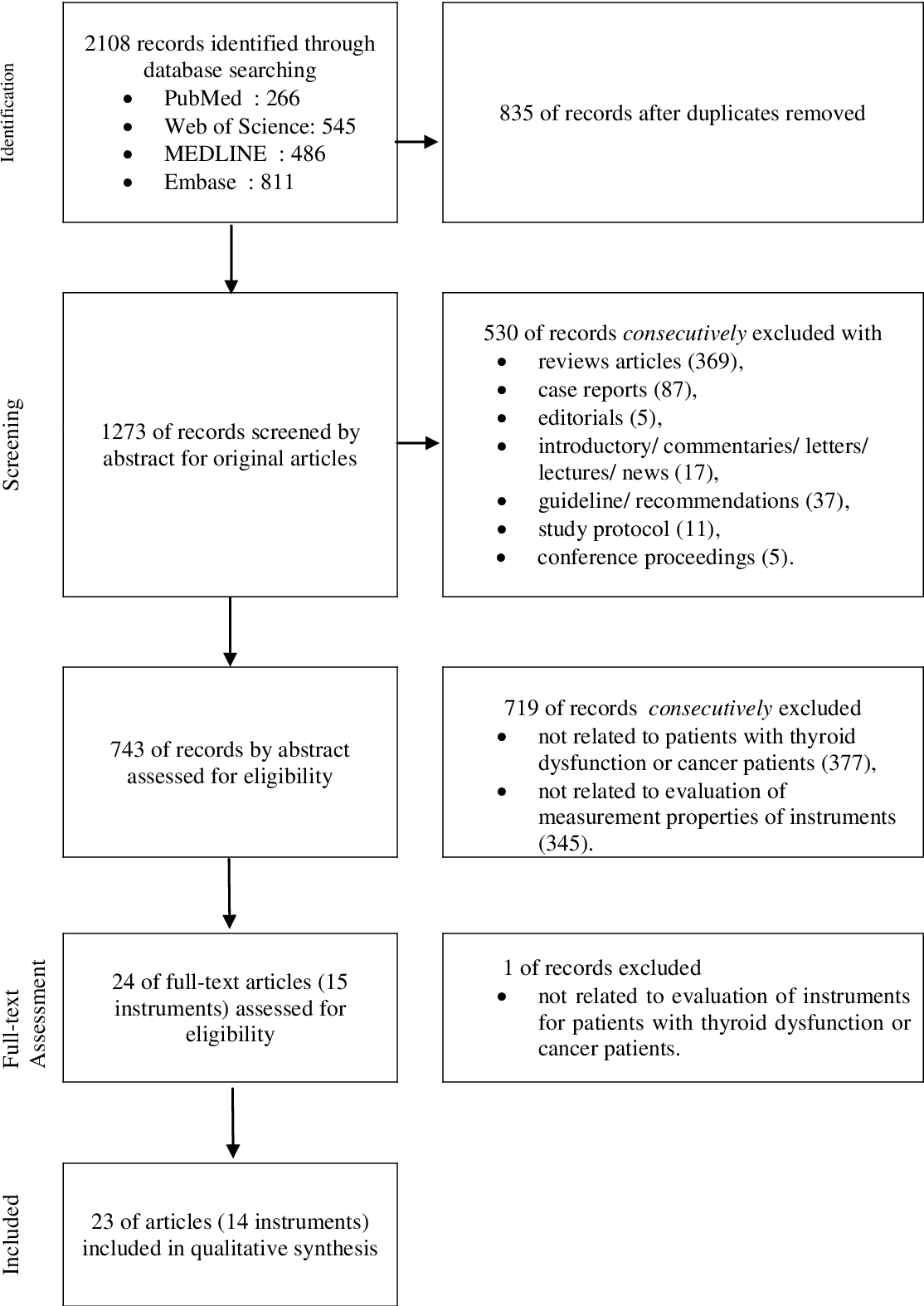 Pdf A Systematic Review Of Quality Of Thyroid Specific Health Related Quality Of Life Instruments Recommends Thypro For Patients With Benign Thyroid Diseases Semantic Scholar
