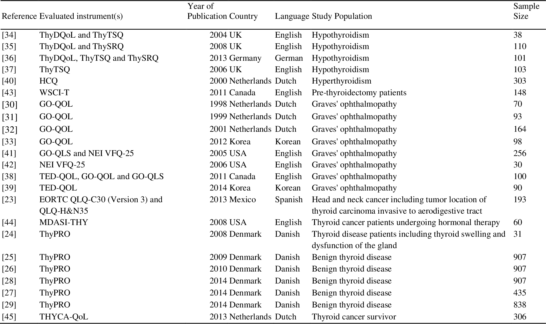Pdf A Systematic Review Of Quality Of Thyroid Specific Health