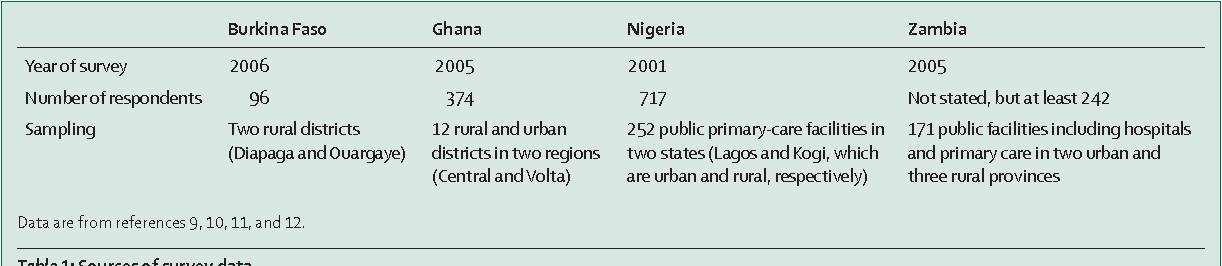 Table 4 from Salaries and incomes of health workers in sub