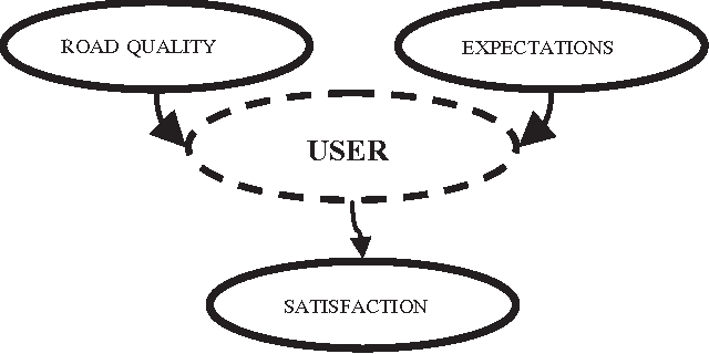 Figure 1 From A New User Oriented Index Based On A Fuzzy