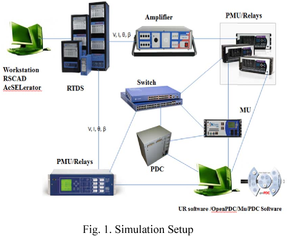 Development of power system test bed for data mining of