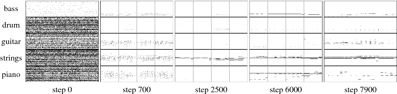 Figure 2 from MUSEGAN : DEMONSTRATION OF A CONVOLUTIONAL GAN