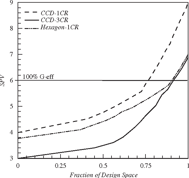 Response surface design evaluation and comparison - Semantic