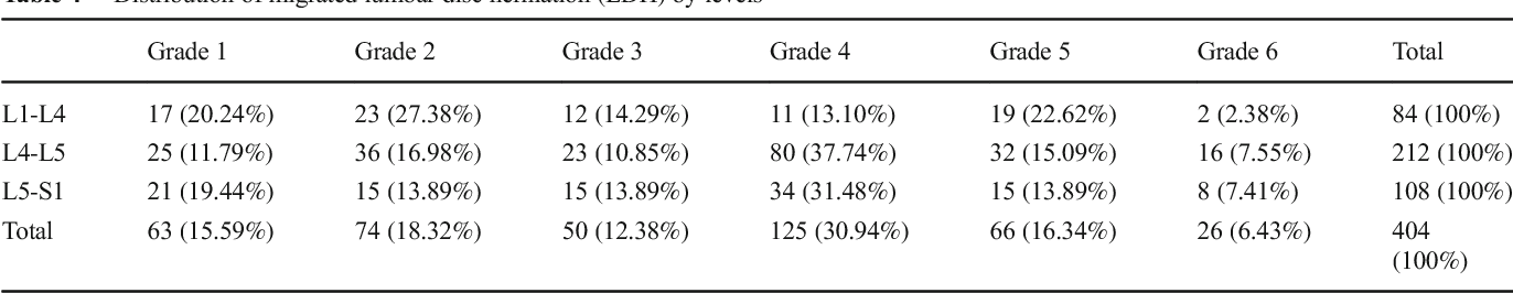 grading system for migrated lumbar disc herniation on sagittal magnetic resonance imaging an agreement study semantic scholar grading system for migrated lumbar disc